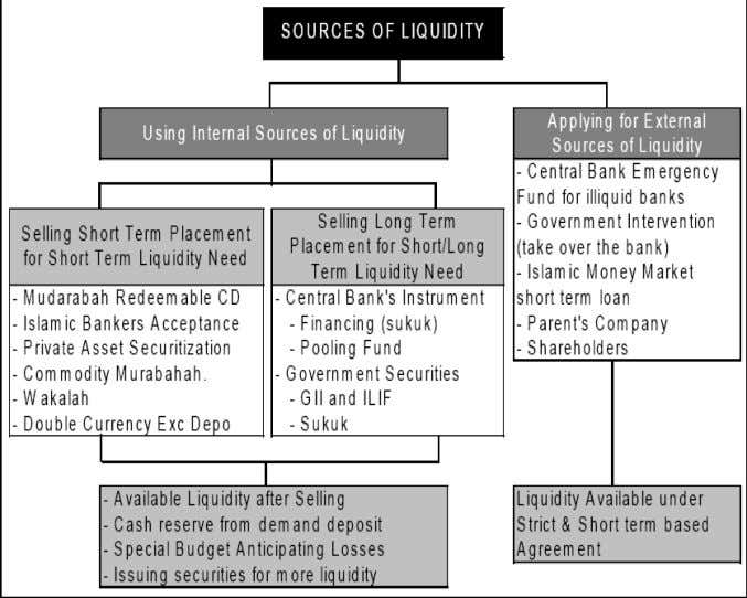 Figure 7. Sources of Liquidity in Islamic Banks Source: Khan, T. and Ahmed, H. (2001), Kahf