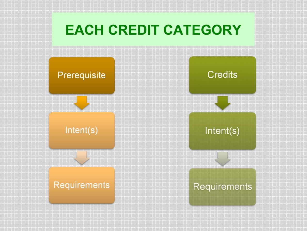 EACH CREDIT CATEGORY