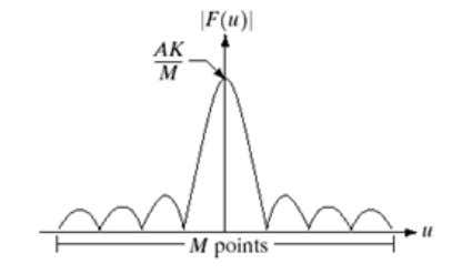 2-D FFT d. none of above 33. Below figures shows: . Fig. (a) Fig. (b) a.