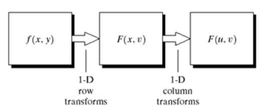 image restoration d. none of above 41. below figure shows a. computation of 2D Fourier transform