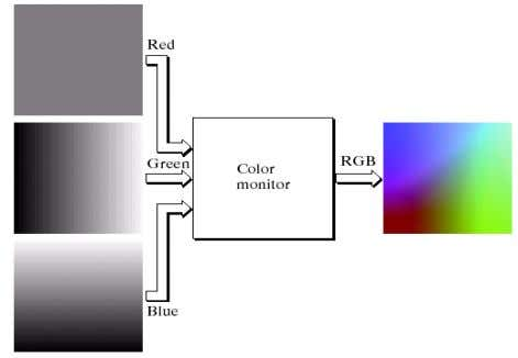 a & b d. none of above 31. below figure shows a. Color TV b. Picture