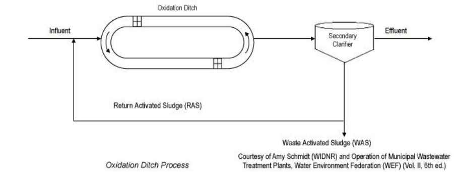 a variation of the extended aeration process. Figure 1.3.2.1 Chapter 2 - Operation and Maintenance Section