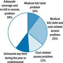 Adequate coverage and no bill or access problem Medical bill/debt problem 10% 39% Medical bill/debt