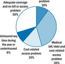 problem Adequate coverage and no bill or access problem 10% 30% Uninsured any time during