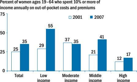 Percent of women ages 19–64 who spent 10% or more of income annually on out-of-pocket