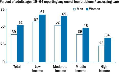 Percent of adults ages 19–64 reporting any one of four problems* accessing care 75 Men