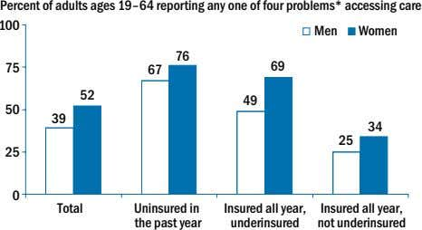 Percent of adults ages 19–64 reporting any one of four problems* accessing care 100 Men