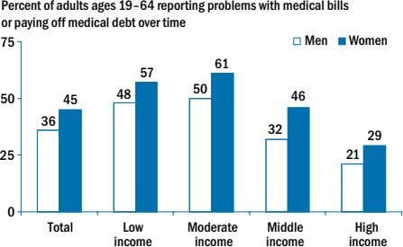Percent of adults ages 19–64 reporting problems with medical bills or paying off medical debt