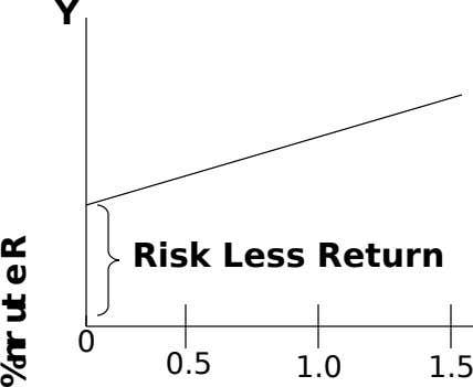 Y Risk Less Return 0 0.5 1.0 1.5 urn% Ret