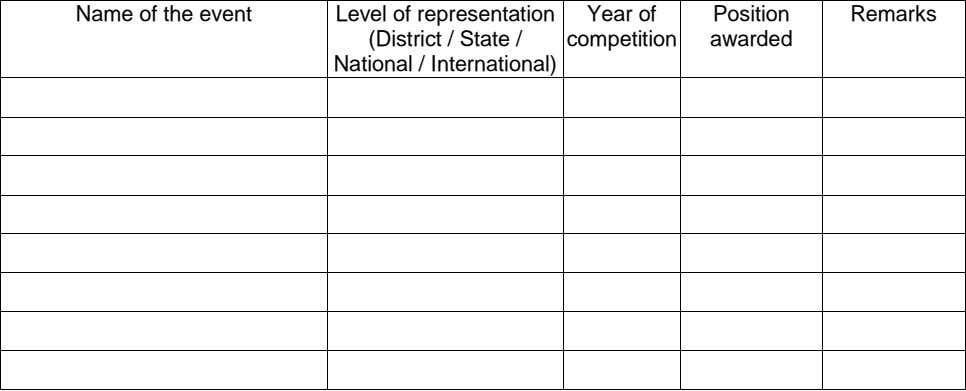 Name of the event Level of representation (District / State / National / International) Year