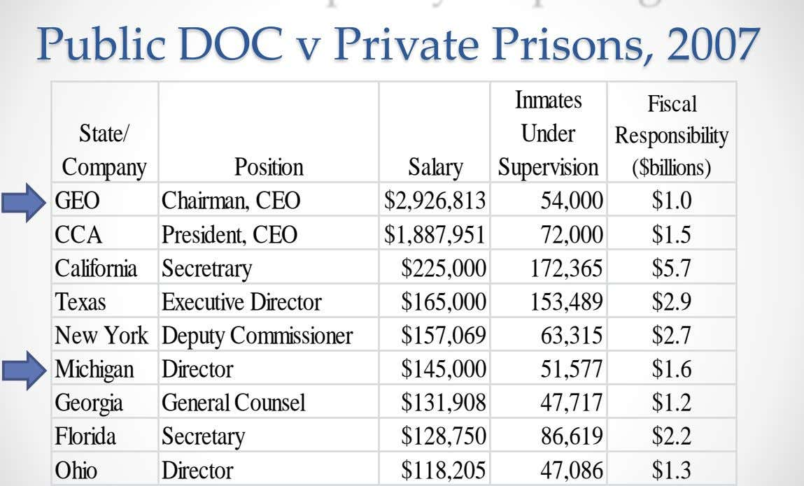 Public DOC v Private Prisons, 2007 Inmates Fiscal State/ Under Responsibility Company Position Salary Supervision