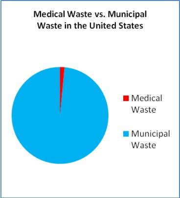 waste stream in the United States (see Appendix VI). Figure 4. Medical vs. municipal waste Summary