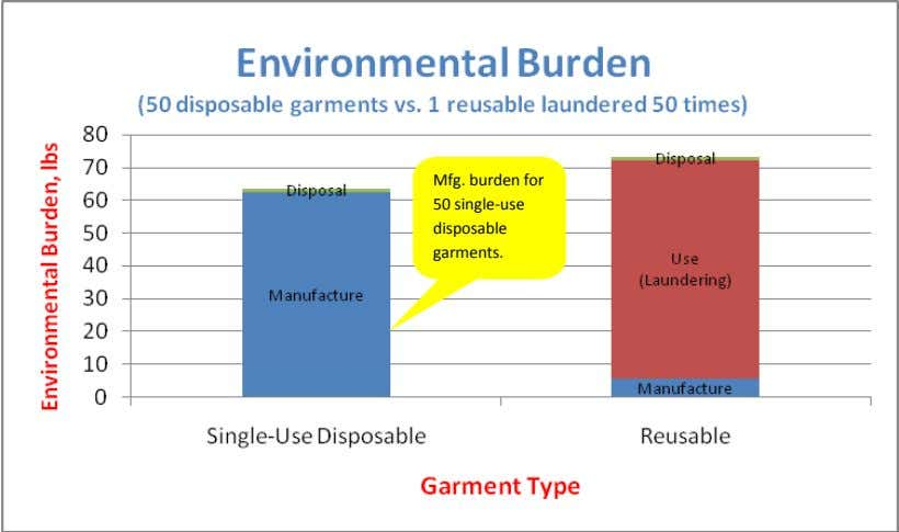 Mfg. burden for 50 single-use disposable garments.