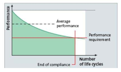 over time. The effect of laundering operations is 6 Figure 1. Performance vs. wash cycles for