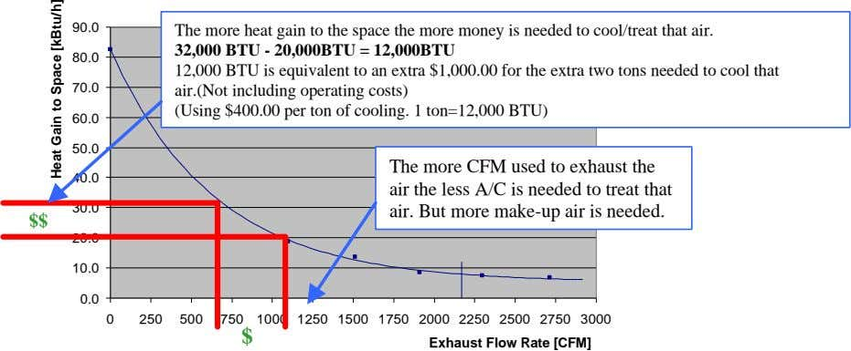90.0 The more heat gain to the space the more money is needed to cool/treat
