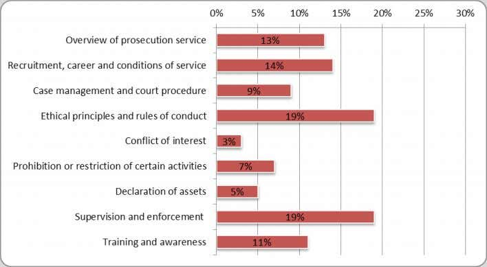 Figure 3a Prosecutors - implementation of recommendations by GRECO member States Figure 3b Prosecutors - main
