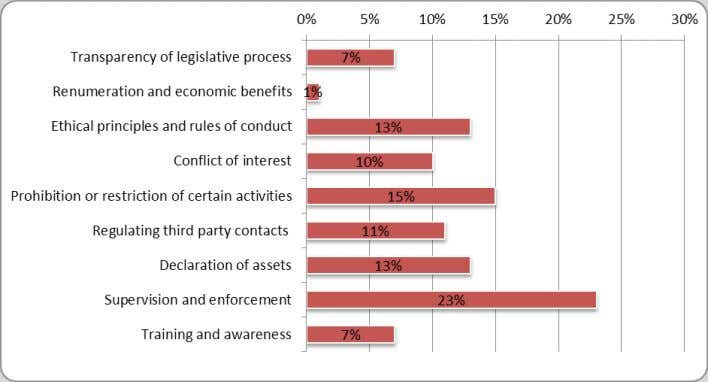 Figure 1a Members of parliament - implementation of recommendations by GRECO member States Figure 1b Members