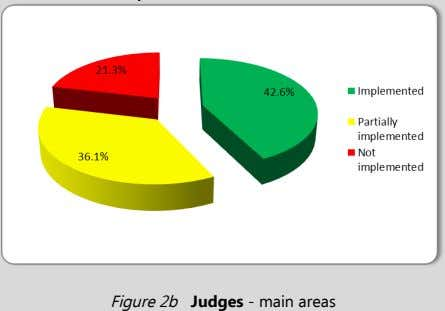 Judges - main areas Figure 2b