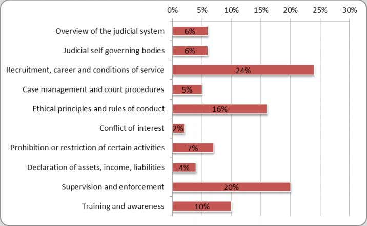 Figure 2a Judges - implementation of recommendations by GRECO member States Judges - main areas Figure