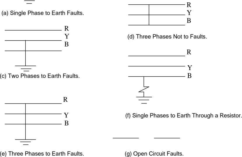 R (a) Single Phase to Earth Faults. Y B R Y (d) Three Phases Not