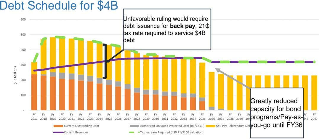 Debt Schedule for $4B 600 500 Unfavorable ruling would require debt issuance for back pay;