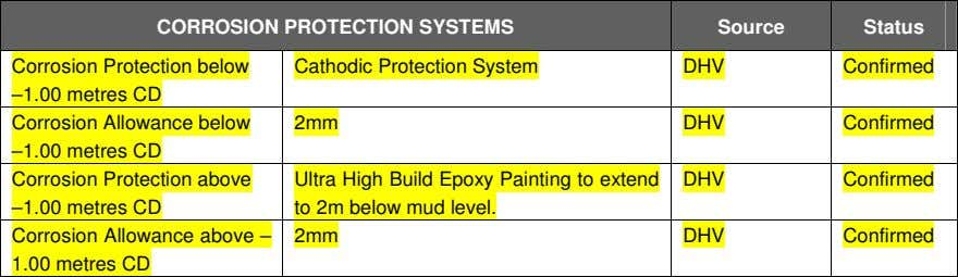 CORROSION PROTECTION SYSTEMS Source Status Corrosion Protection below Cathodic Protection System DHV Confirmed
