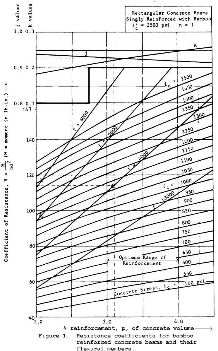 http://www.romanconcrete.com/docs/bamboo1966/BambooReinfo Figure 1. Resistance coefficients for bamboo reinforced