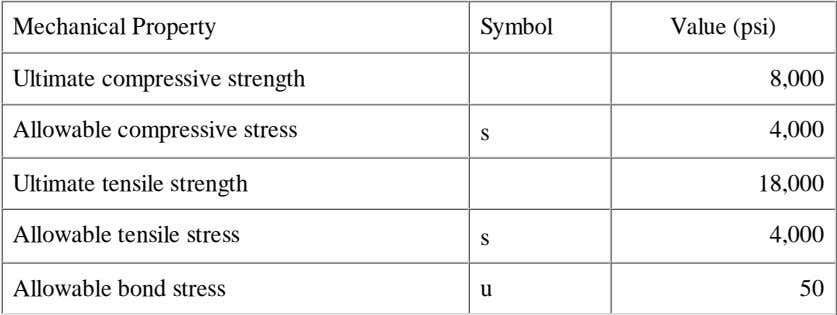 Mechanical Property Symbol Value (psi) Ultimate compressive strength 8,000 Allowable compressive stress s 4,000