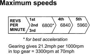 Maximum speeds 1st 4th 5th REVS PER 2nd 6800* 6840 5960 MINUTE 3rd * for