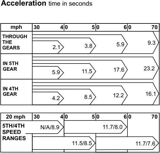 Acceleration time in seconds mph 30 4 0 5 0 6 0 70 THROUGH THE