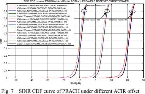 SINR CDF curve of PRACH under different ACIR and PREAMBLE RECEIVED TARGET POWER 1 ACIR