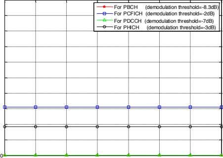 For PBCH (demodulation threshold=-8.3dB) For PCFICH (demodulation threshold=-2dB) For PDCCH (demodulation
