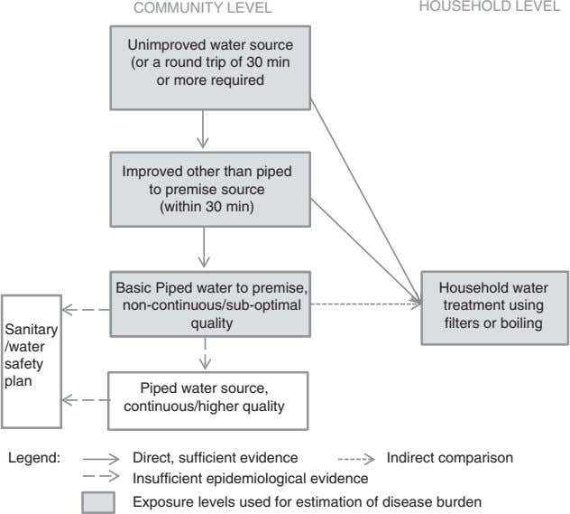 COMMUNITY LEVEL HOUSEHOLD LEVEL Unimproved water source (or a round trip of 30 min or