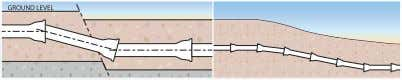 PFA = allowable operating pressure (bar) Unstable ground 13 The pipeline layout may include soft or