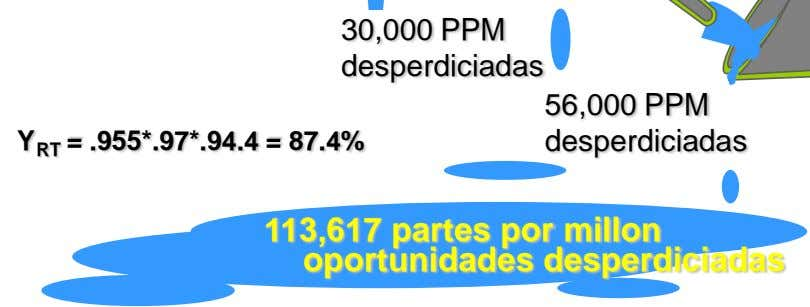 30,000 PPM desperdiciadas 56,000 PPM Y RT = .955*.97*.94.4 = 87.4% desperdiciadas 113,617 partes por