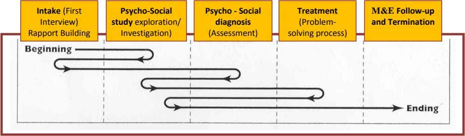 Intake (First Psycho-Social Psycho - Social diagnosis (Assessment) Treatment M&E Follow-up Interview) study