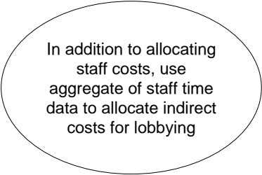In addition to allocating staff costs, use aggregate of staff time data to allocate indirect