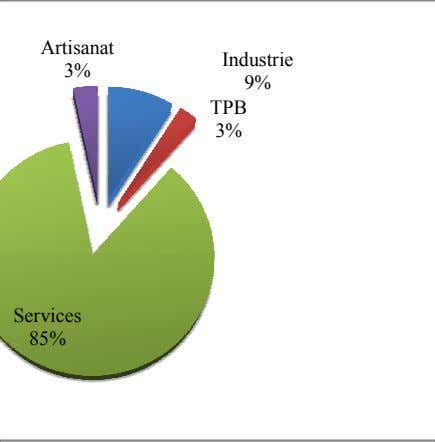 Artisanat Industrie 3% 9% TPB 3% Services 85%