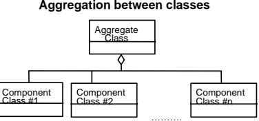 Aggregation between classes Aggregate Class Component Component Component Class #1 Class #2 Class #n ……….
