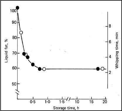 to the squared fat volume fraction (Fredrick et al., 2010). Figure 1.9 (Left) rate of partial