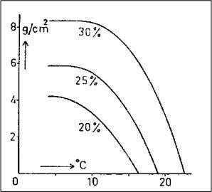 cream, metal bowl and beaters below 7.2 °C (Lampert, 1975). 1.6.1.1 Tempering Figure 1.13: Effect of