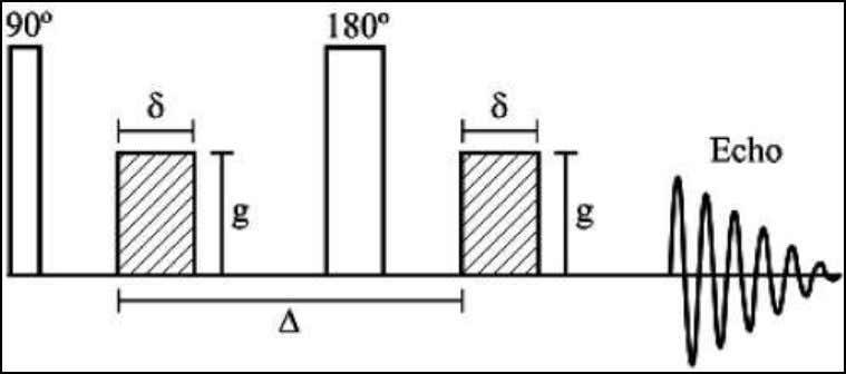 Chapter 2 Materials and methods Figure 2.4: Schematic representation of the pfg-NMR diffusion experiment (Hindmarsh et