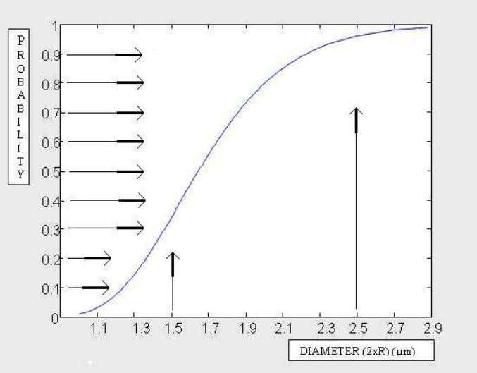 radius of the volume-weighted particle radius distribution. Figure 2.8: Cumulative distribution of the diameter in
