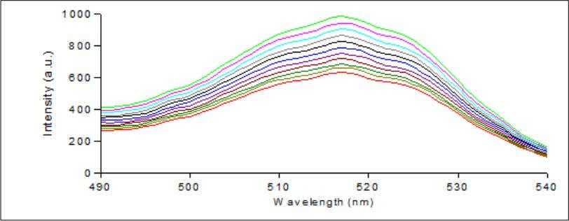 wavelength is elevated from 554nm to 564nm in steps of 1nm. Figure 2.15: Graphical representation of