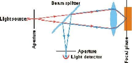 due to the presence of a detector-aperture (Figure 2.16). Figure 2.16: Schematic representation of the principle