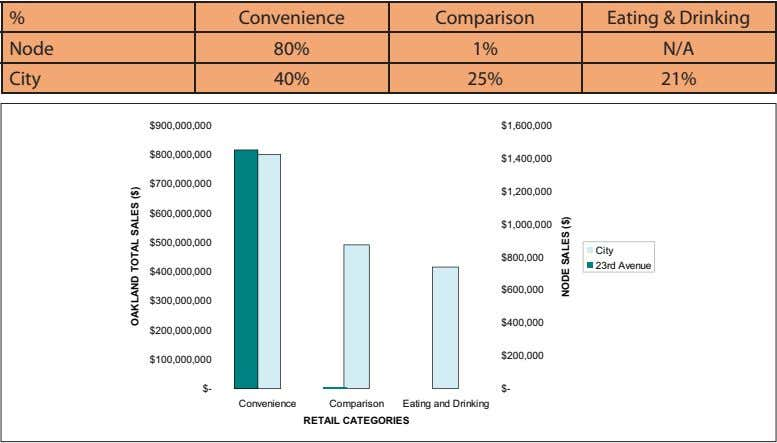 % Convenience Comparison Node 80% 1% Eating & Drinking N/A City 40% 25% 21% $900,000,000 $1,600,000