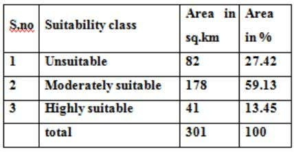 Area of different categories of sewage treatment plant site Figure 18. Shows the site suitability map