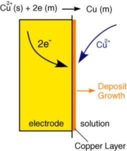 exactly how many Fe 3 + molecules have been reduced. A further example of electrochemistry in