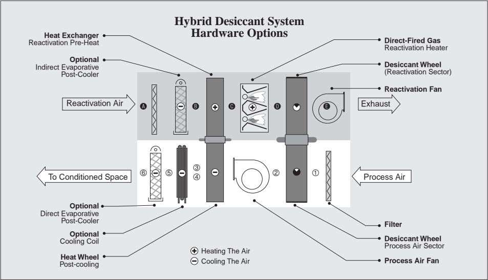 Hybrid Desiccant System Hardware Options Heat Exchanger Direct-Fired Gas Reactivation Pre-Heat Reactivation Heater
