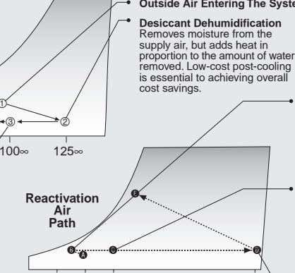 Desiccant Dehumidification Removes moisture from the supply air, but adds heat in proportion to the